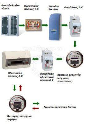 εγκαταστασεις - τοποθετησεις - φωτοβολταικων