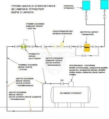 μελετη εγκαταστασης δεξαμενης υγραεριου